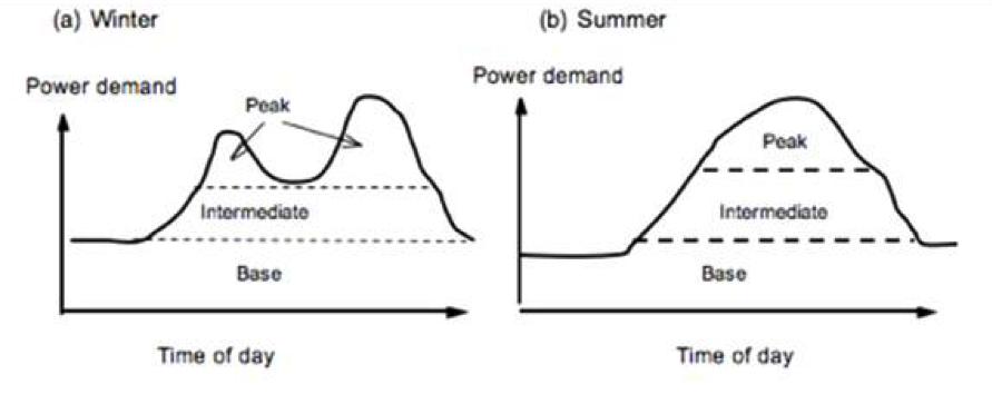 Base Intermediate Peak load