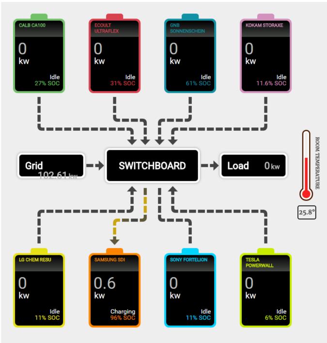 Battery comparison testing