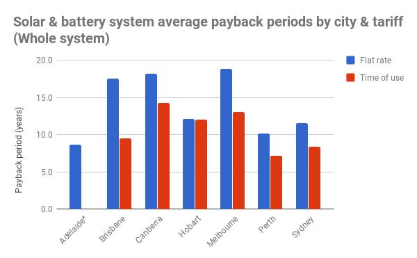Is Home Solar Battery Storage Worth It Jan 2018 Update