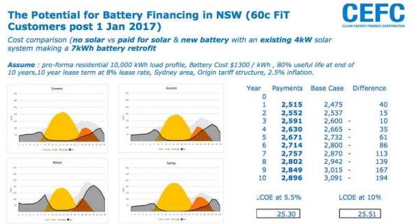 Battery storage potential NSW
