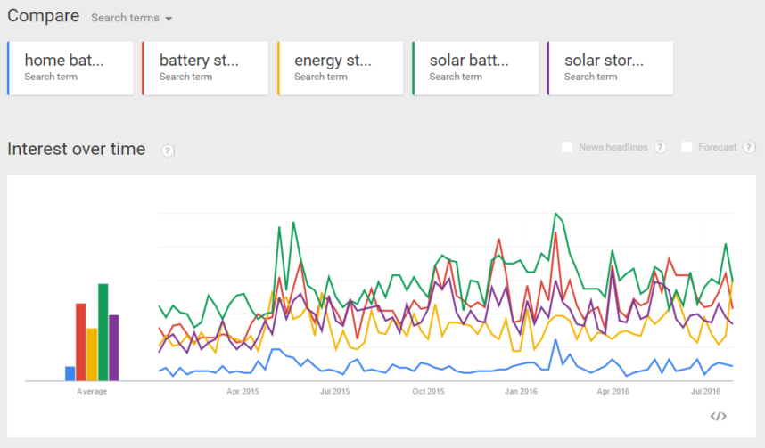 Battery storage terms interest over time
