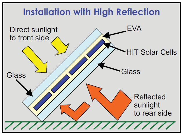 Bifacial solar cells high reflection