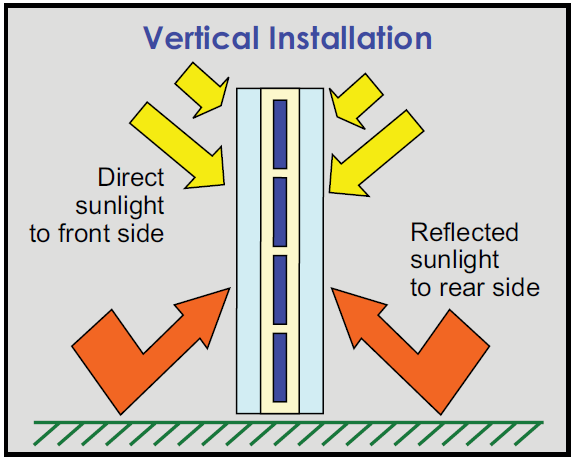Bifacial solar cells vertical installation