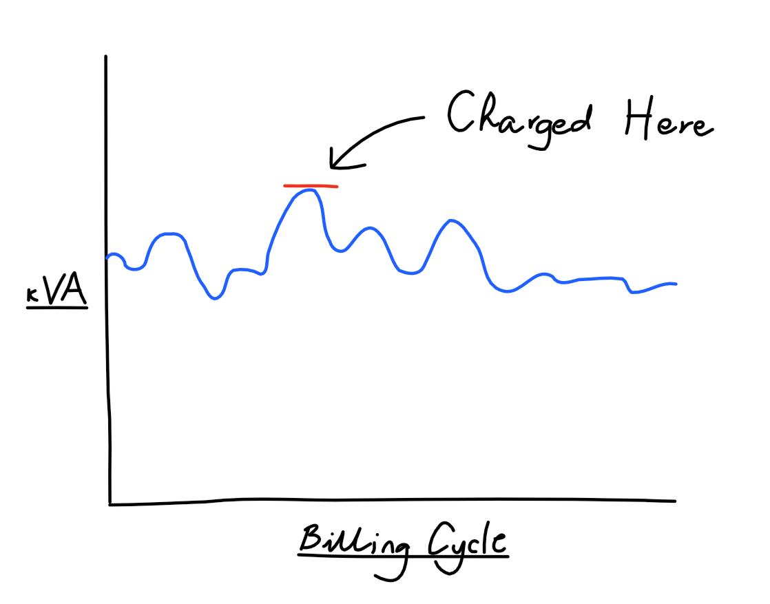 Billing cycle demand tariffs
