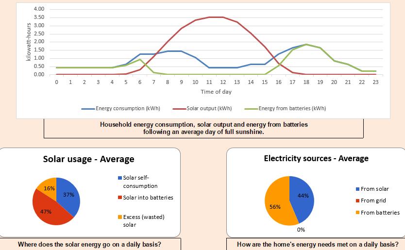 Brisbane basic self-consumption charts