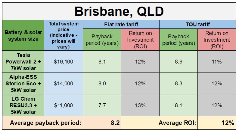 Brisbane battery payback estimates