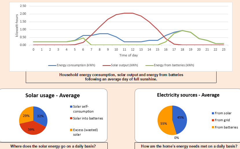 Brisbane low usage basic self-sufficiency charts