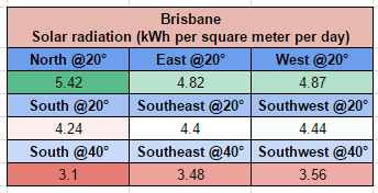 Brisbane solar output comparison