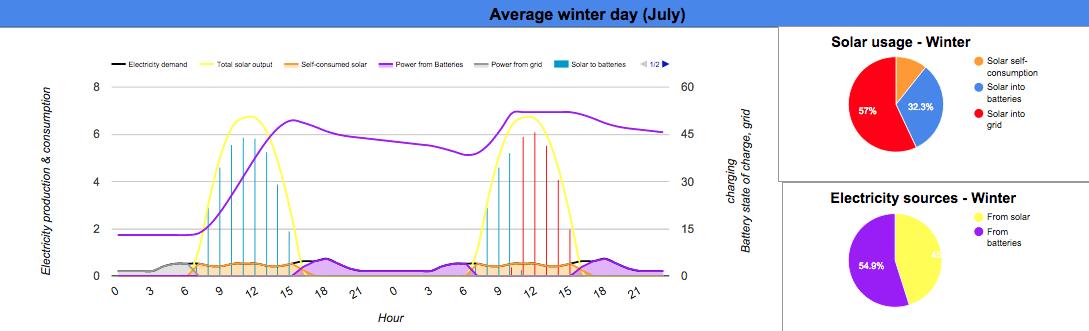 Brisbane winter 13kW solar 65kWh storage