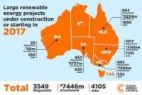 Post image for RET very much in reach with record $7.5bn renewables spend