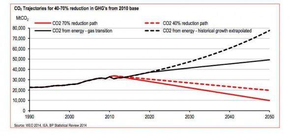 CO2 emissions trajectories