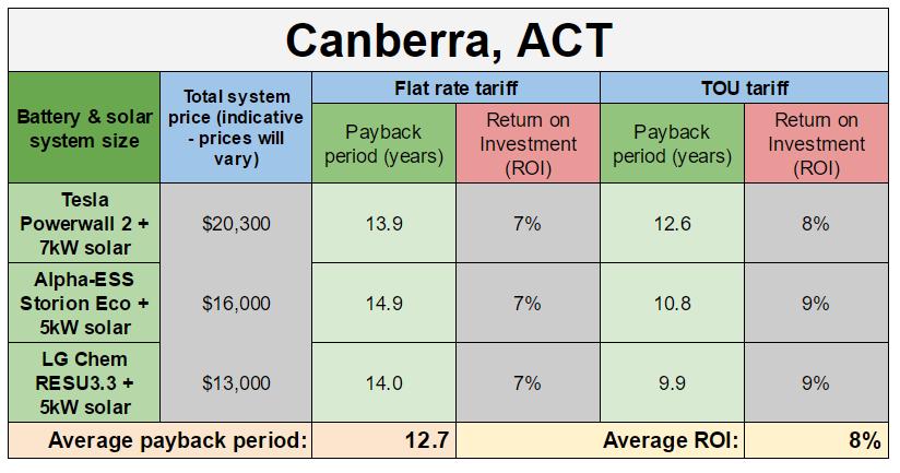 Canberra battery payback estimates