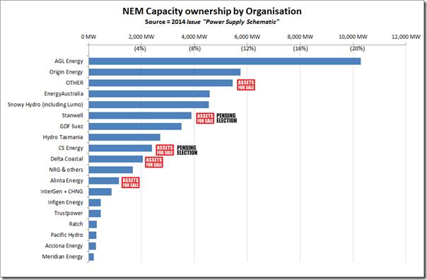 Capacity ownership chart wattclarity