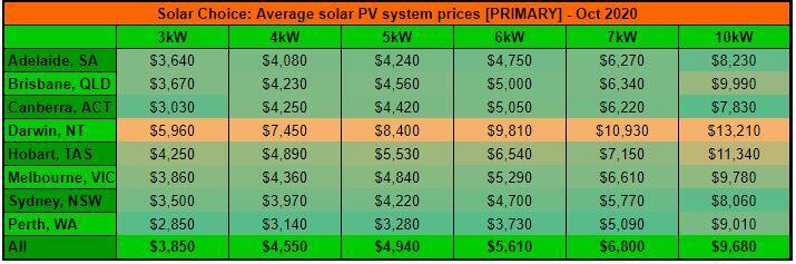 Oct resi price primary