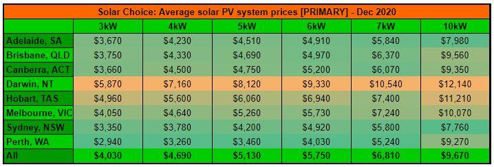 Dec resi price primary