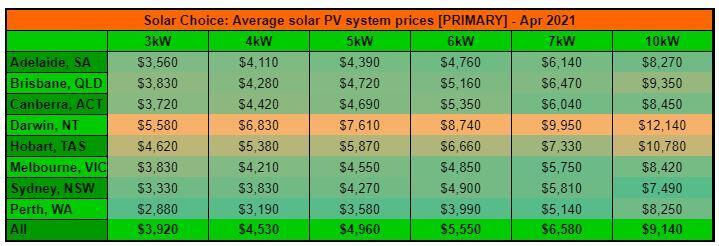 April 21 residential price primary