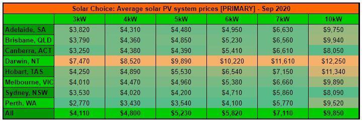 Sep resi price primary