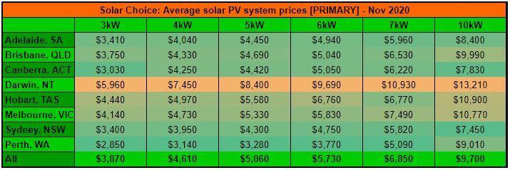 Nov resi price primary