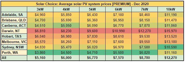 Average solar PV system prices [PREMIUM] - Dec 2020