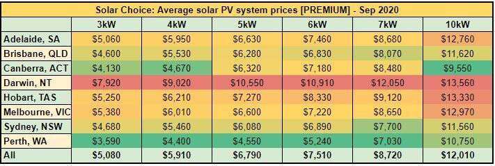 Average solar PV system prices [PREMIUM] - Sep 2020
