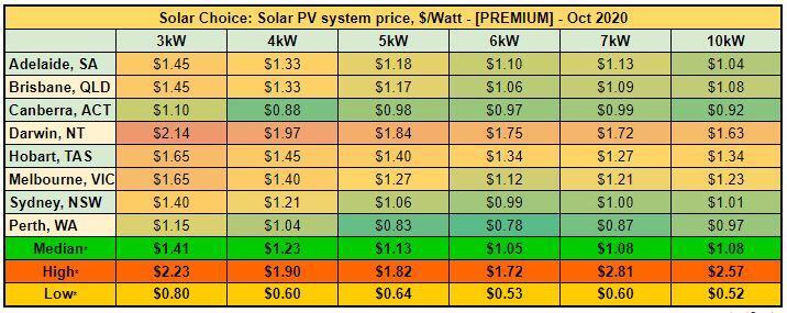 Average solar PV system prices [PREMIUM] - Oct 2020
