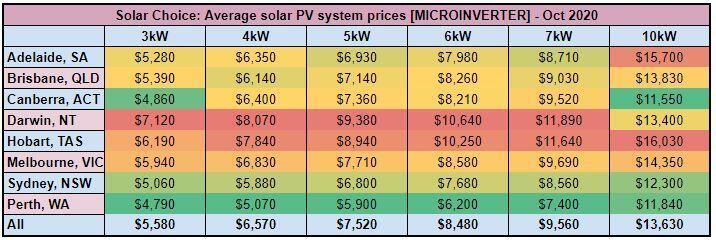 Solar PV system price, $/Watt - [MICROINVERTER] - Oct 2020