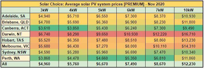 Average solar PV system prices [PREMIUM] - Nov 2020
