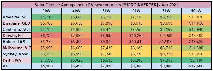 Solar PV system price, $/Watt - [MICROINVERTER] - Apr 2021