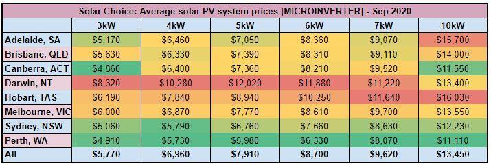 Solar PV system price, $/Watt - [MICROINVERTER] - Sep 2020