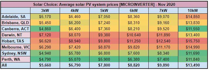 Solar PV system price, $/Watt - [MICROINVERTER] - Nov 2020