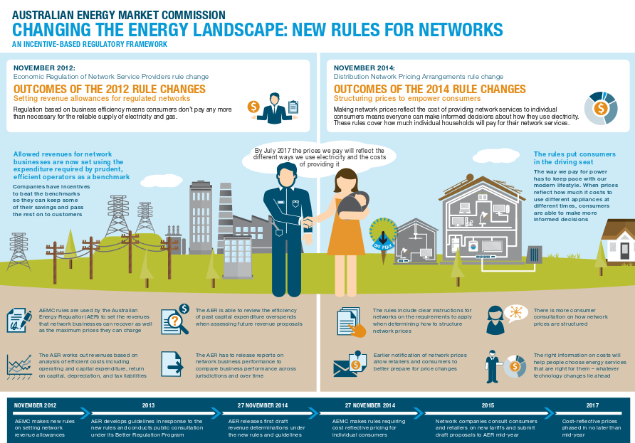 Changing energy landscape AEMC infographic