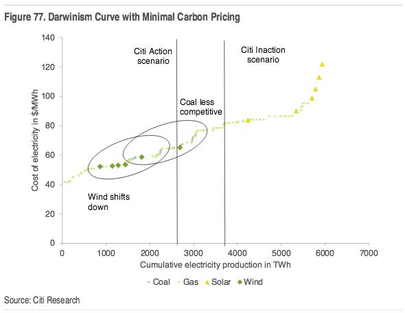 Citi Darwinism curve