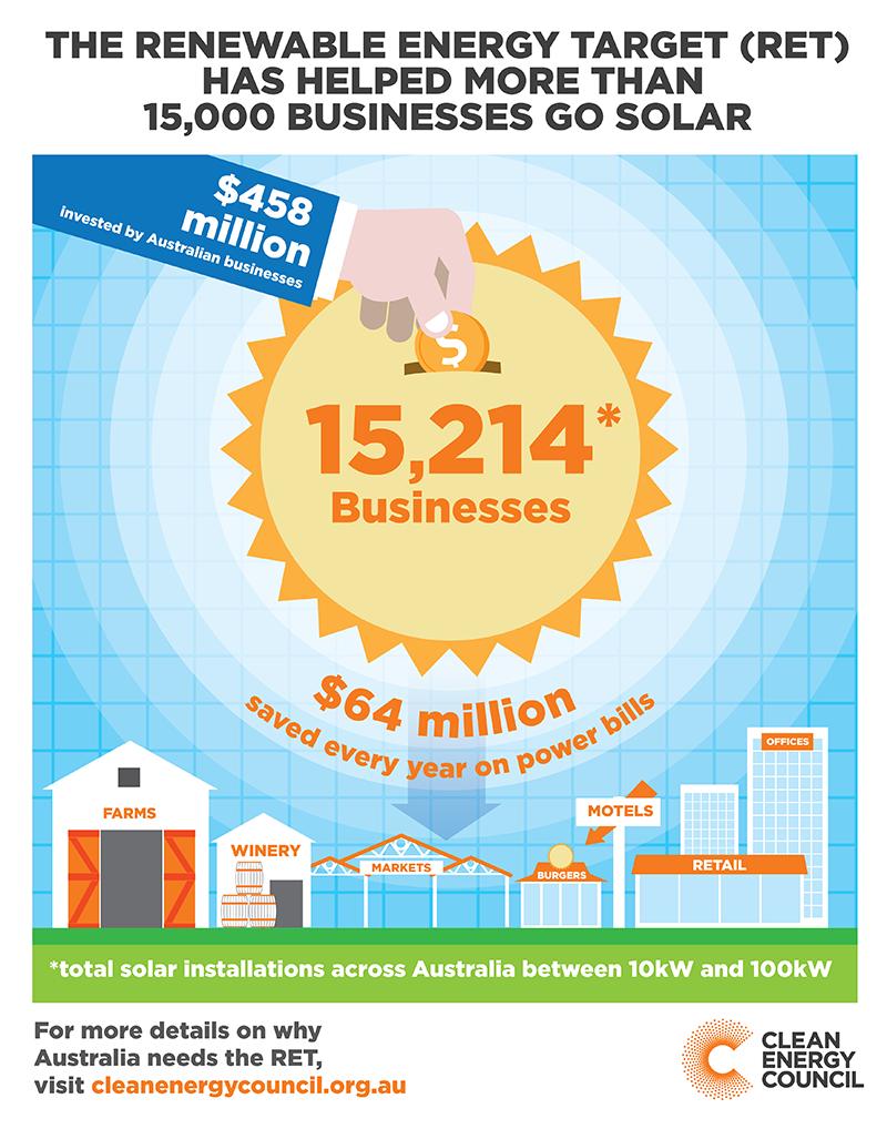 Clean Energy Council 15k solar businesses