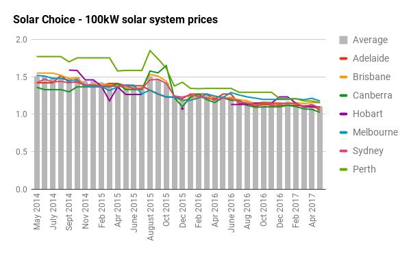 100kW solar system prices