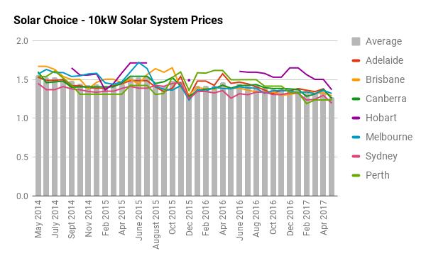 10kW solar system prices