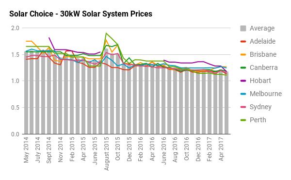 30kW solar system prices