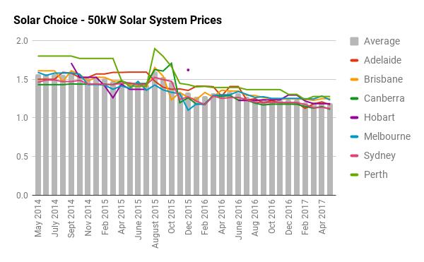 50kW solar system prices
