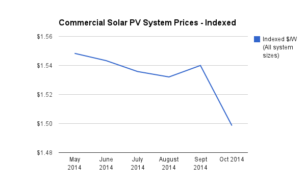 Commercial Solar PV Price Index Oct 2014