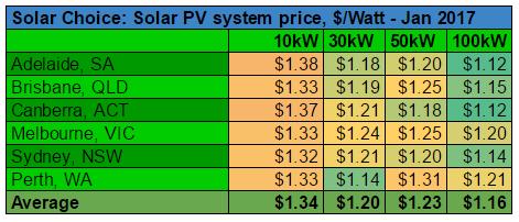 Commercial average solar system prices Jan 2017 per watt