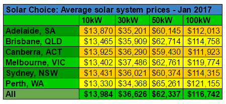 Commercial average solar system prices Jan 2017