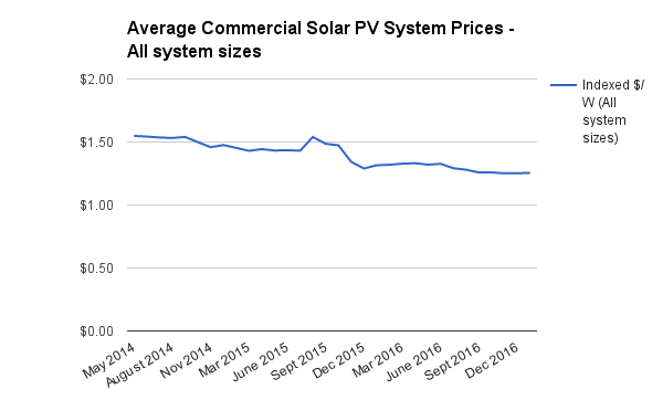 Commercial indexed solar system prices Jan 2017