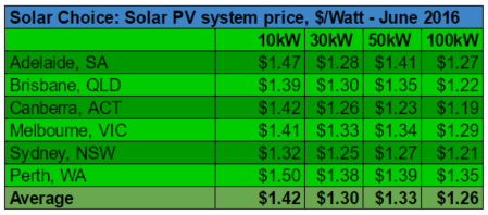 Commercial median solar system prices per watt June 2016