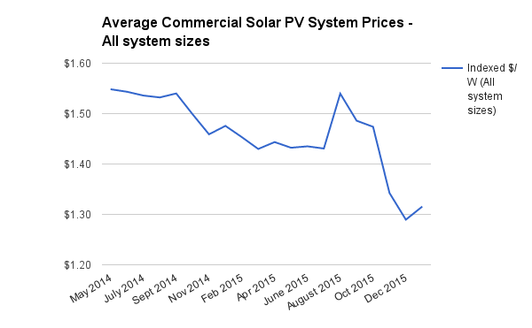 Commercial solar PV prices all sizes Jan 2016