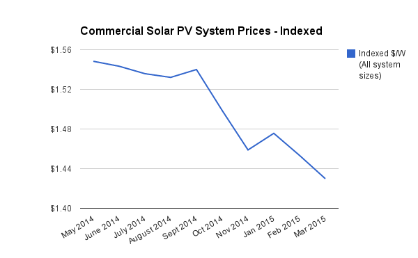 Commercial solar PV system price index March 2015