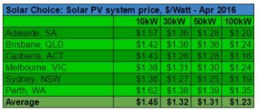 Commercial solar PV system prices per watt April 2016