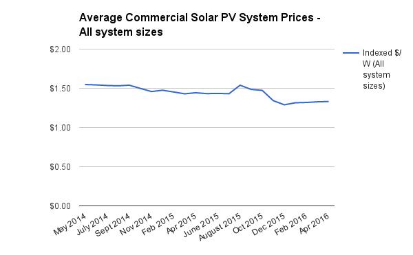 Commercial solar price index April 2016