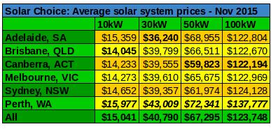 Commercial solar prices average Nov 2015