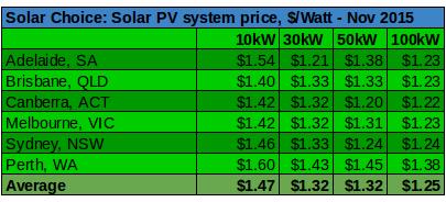 Commercial solar prices per wat Nov 2015