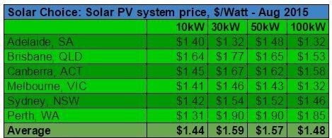 Commercial solar prices per watt August 2015