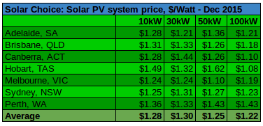 Commercial solar prices per watt Dec 2015